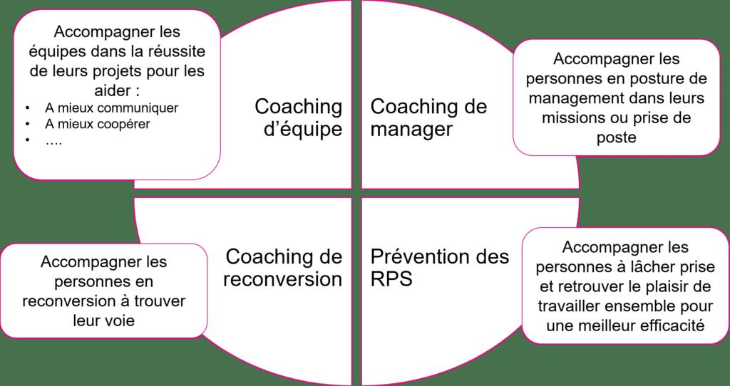Schéma des prestations de coaching pour adultes
