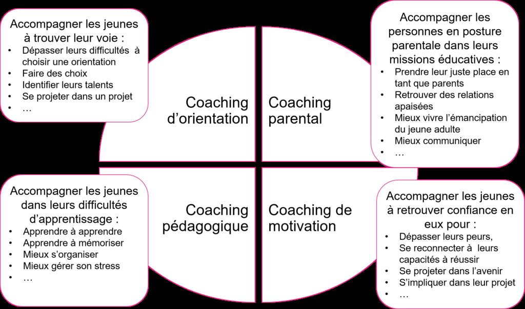 Schéma des prestations de coaching pour les jeunes